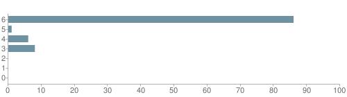 Chart?cht=bhs&chs=500x140&chbh=10&chco=6f92a3&chxt=x,y&chd=t:86,1,6,8,0,0,0&chm=t+86%,333333,0,0,10|t+1%,333333,0,1,10|t+6%,333333,0,2,10|t+8%,333333,0,3,10|t+0%,333333,0,4,10|t+0%,333333,0,5,10|t+0%,333333,0,6,10&chxl=1:|other|indian|hawaiian|asian|hispanic|black|white